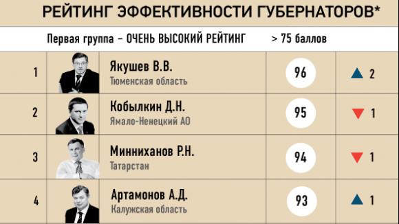 В рейтинге эффективности губернаторов лидирует глава Тюменской области