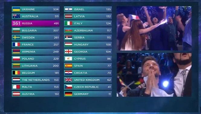 Датское жюри «Евровидения» поошибке присудило 12баллов Украине