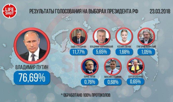Путин победил на выборах президента с 76,69% голосов