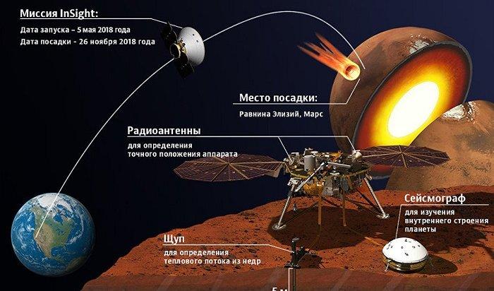 Первый снимок Марса прислал аппарат NASA