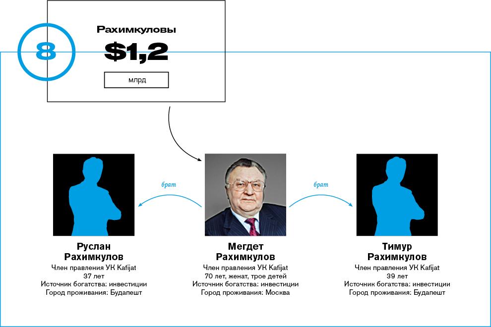 число, рейтинг самых богатых семей россии 2016 чем разница