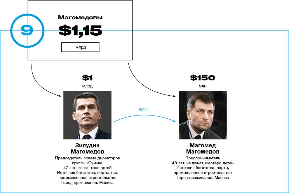 рейтинг самых богатых семей россии 2016 может встретить